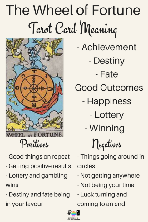 The Wheel of Fortune Tarot card meaning. An illustration from the Major Arcana with the Rider Waite Tarot deck. Post by divination and fortune-telling with Tarot for love, romance and relationships. Ideal for readers who are just learning the interpretations.