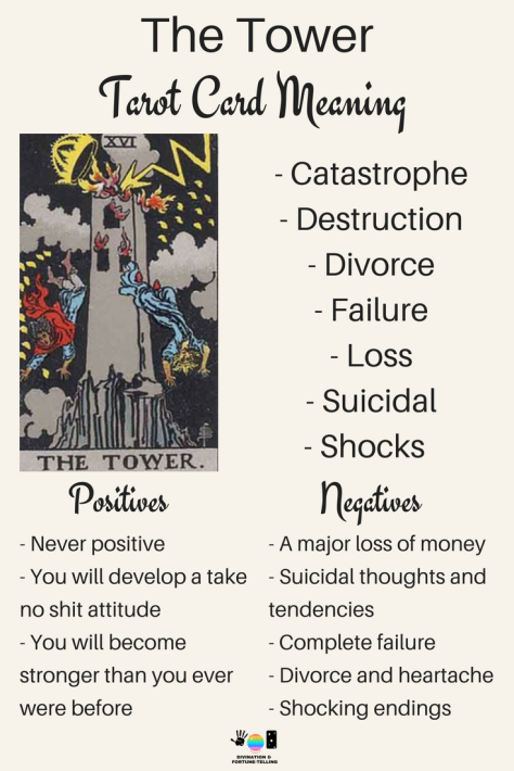 Tower Tarot card meaning. An illustration from the Major Arcana with the Rider Waite Tarot deck. Post by divination and fortune-telling with Tarot for love, romance and relationships. Ideal for readers who are just learning the interpretations.